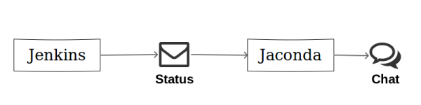 Jenkins-Jaconda
